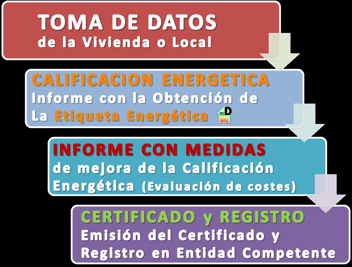 Pasos para el certificado Energetico