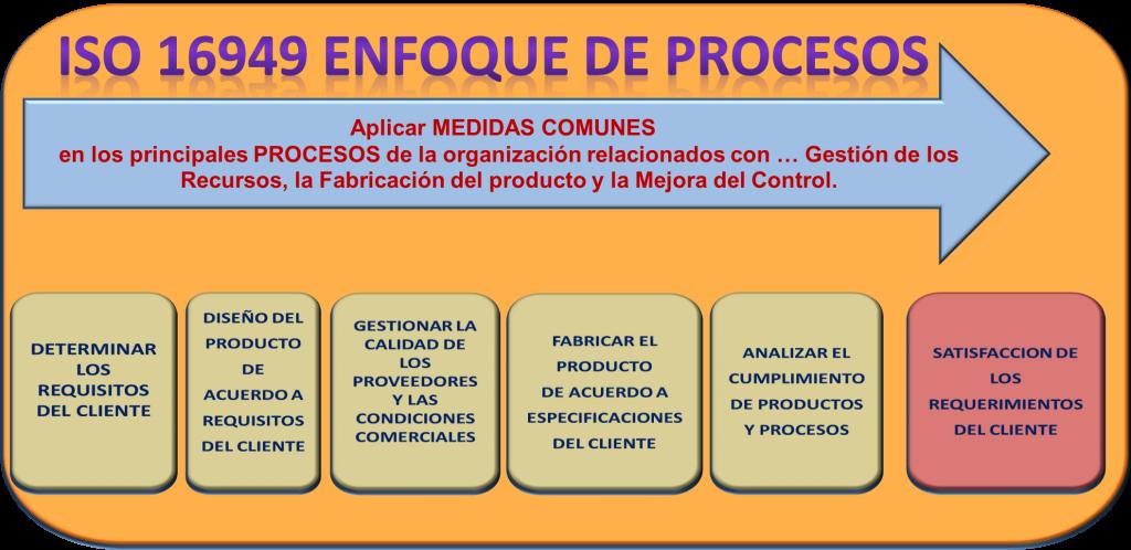ISO 16949 enfoque de procesos