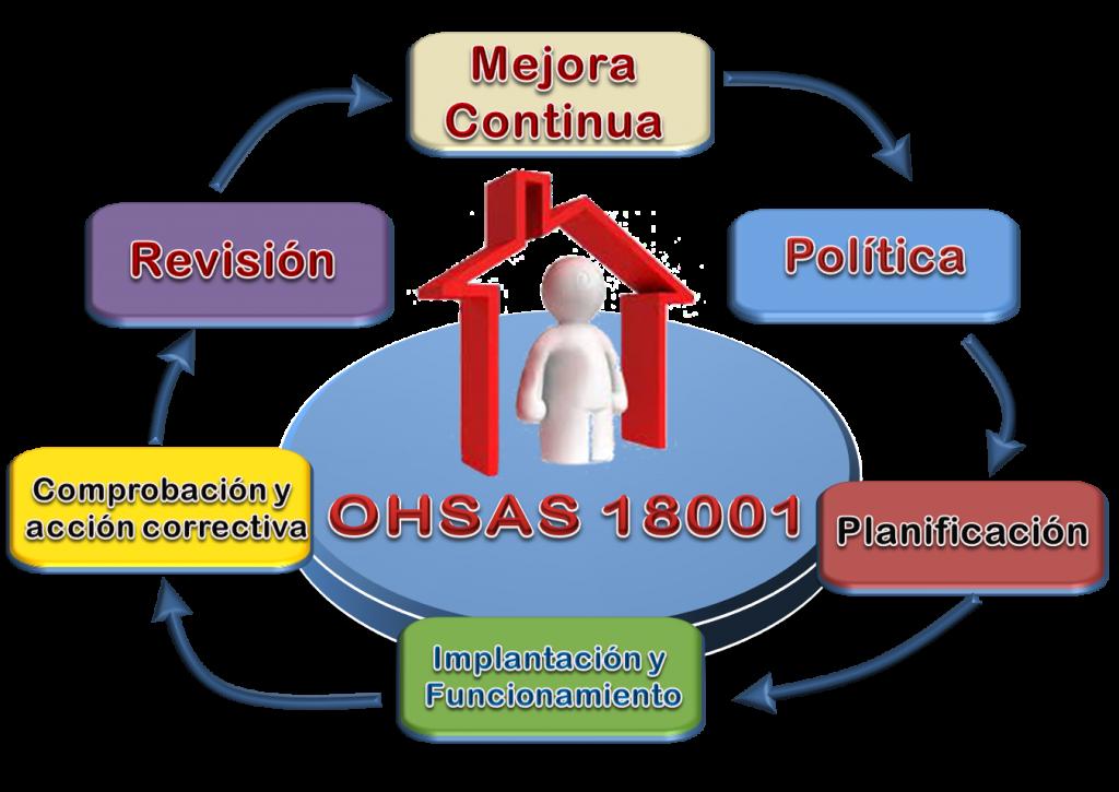 OHSAS 18001 Sistema de Seguridad y Salud de los trabajadores