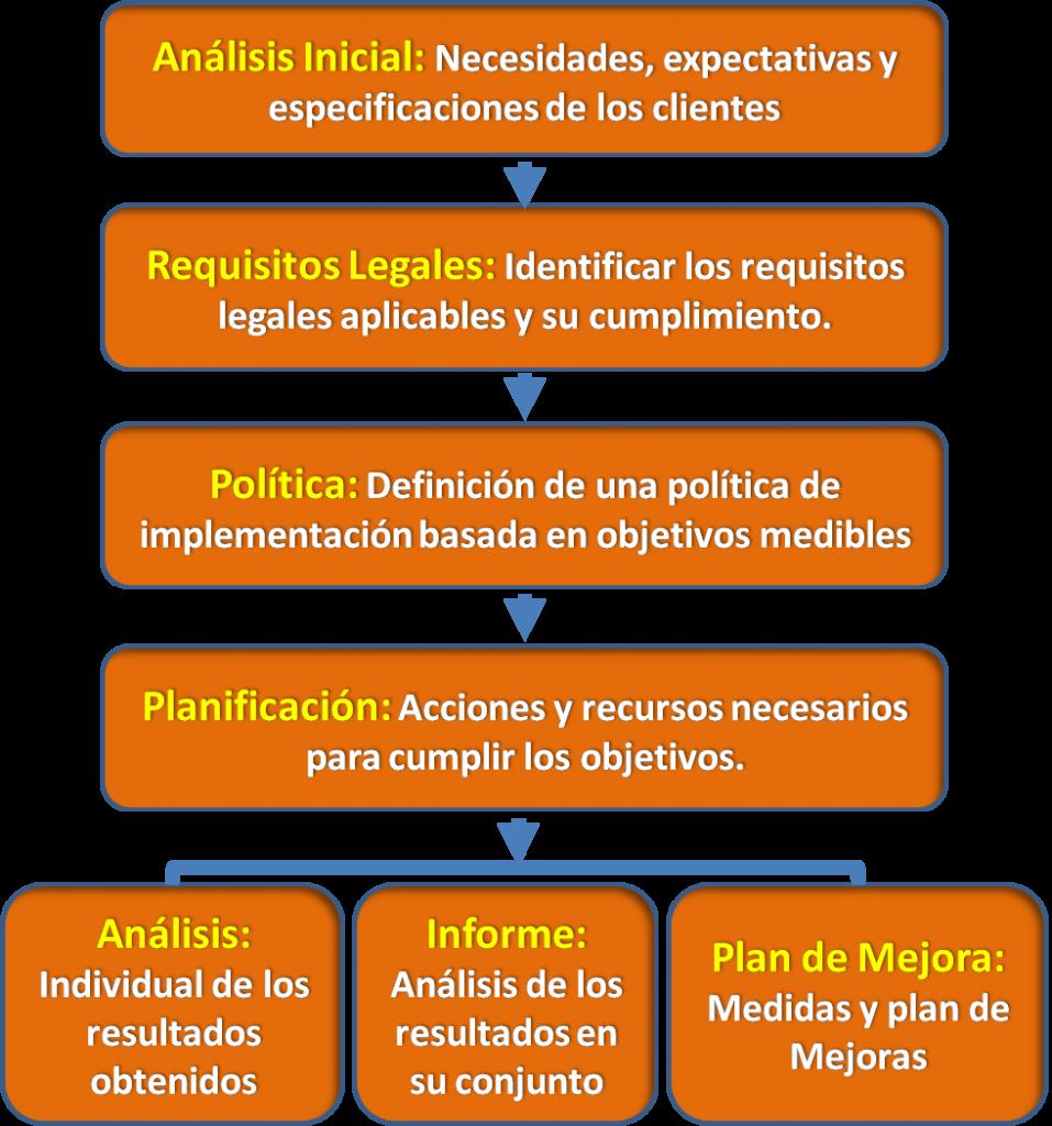 Sistema de Gestion De la Seguridad Alimentaria o Inocuidad de alimentos ISO 22000