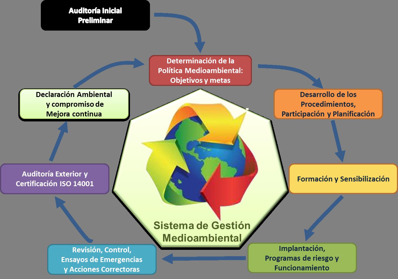 estructura de un sistema de gestion ambiental iso 14001