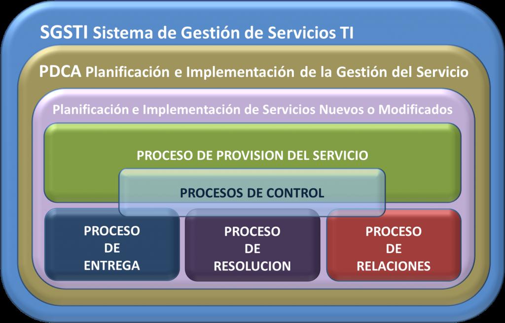 ISO 20000 Sistema de Gestión de Servicios de Tecnologías de la Información